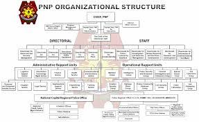 Philippine National Police Organizational Chart Philippine National Police Pnp