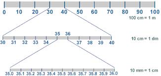Mm Cm M Conversion Chart Physicslab Metric Prefixes Scientific Notation And