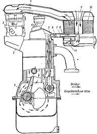 Система вентиляции масляного картера Москвич Системы смазки Схема вентиляции картера