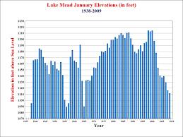 Lake Pleasant Water Level Chart Lake Mead 2009