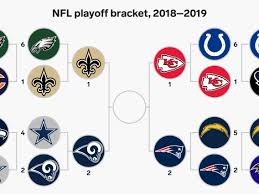 Nfl Playoff Bracket 2018 Chart The 2018 Nfl Playoff Bracket And Tv Schedule Business Insider