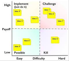 Improvement Ideas Scoring With A Pick Chart Txm Lean Solutions
