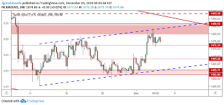 Gold Price Forecast Has The Recovery Finished The