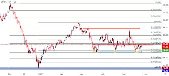 Wti Crude Oil Price Outlook Bear Flag Runs Into Resistance