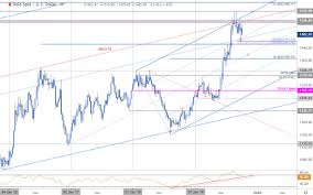 Xauusd Price Chart Gold Price Targets Xau Usd At Risk For Further Losses Gld