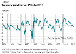 Historical Yield Curve Chart Recession Signals The Yield Curve Vs Unemployment Rate