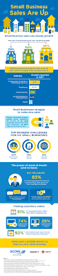 sales for small business infographic small business sales are up score