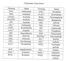 Element Ion Chart Nomenclature Vector Keep An Ion This Website