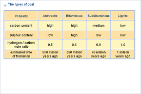 Chemistry Lower Secondary Ydp Chart The Types Of Coal
