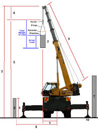 Crane Selection Chart Choosing The Right Crane