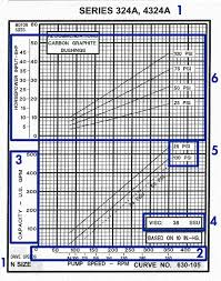 Valve Progressive Size Chart How To Read A Positive Displacement Pump Curve