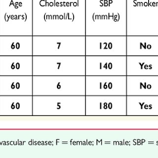 Relative Risk Chart Derived From Score Conversion Of