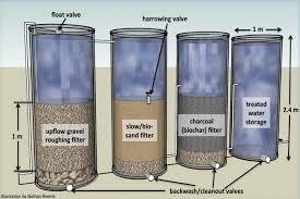 natural water filter system.  Natural Design Principles And Natural Water Filter System F