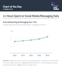 Social Media Usage Chart Social Media Statistics Social Media Usage Rises To 2