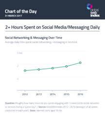Social Media Statistics Social Media Usage Rises To 2