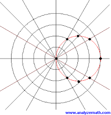 Graphing Polar Equations