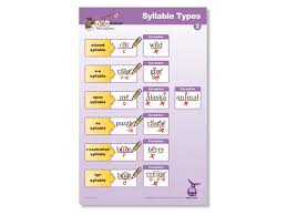 6 Syllable Types Chart Syllable Types Poster 3