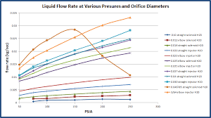 the test results primarily show that the cd and flow rates behave as expected cd decreases with pressure drop and flow rate increases
