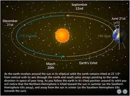 Earth Moon Venn Diagram Sun And Moon Venn Diagram Major Magdalene Project Org