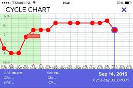 Bbt Chart Implantation Dip At 11 Dpo Glow Community