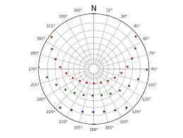 Stereographic Sun Diagram Matplotlib Polar Plot Python