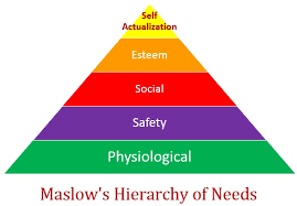 Maslow Hierarchy Of Needs Maslows Hierarchy Of Needs Physiological Safety Social