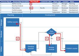 Process Chart Excel Create A Data Visualizer Diagram Visio