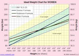 Ideal Weight Height Online Charts Collection