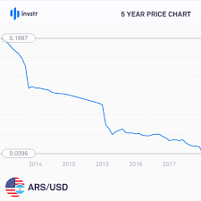 Dollar To Argentine Peso Chart Market Insight Argentinas Currency Has Plummeted