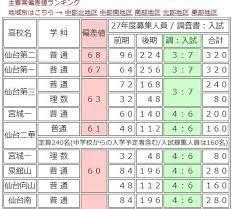宮城 県 高校 偏差 値