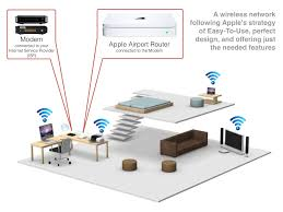 apple wireless network inotes4you setup apple airport extreme at Apple Network Diagram
