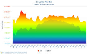 Sri Lanka Weather 2020 Climate And Weather In Sri Lanka