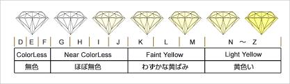 「ダイヤモンド カラー」の画像検索結果