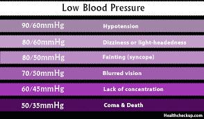 Low Blood Pressure Lbp Levels Symptoms Causes Home Remedies
