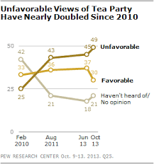 <b>Tea Party's</b> Image Turns More Negative | Pew Research Center