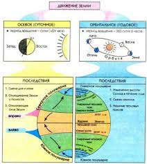Виды движения Земли в космосе и их последствия География  Движение Земли во Вселенной и его последствия