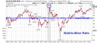 Gold Chart 20 Years Gold To Silver Ratio Spikes To Highest Level In 27 Years