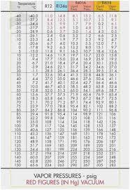 R11 Refrigerant Chart 18 P H Diagram Thermodynamics Hvac And Refrigeration Pe