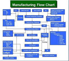 Great Plains Manufacturing Process Flow Chart Microsoft