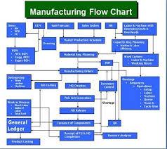Erp Process Flow Chart Great Plains Manufacturing Process Flow Chart Microsoft