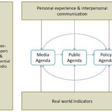 Agenda Setting The Three Main Components Of The Agenda Setting Model
