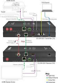 wyrestorm ex sw k vga hdmi over hdbaset extender set wiring diagram