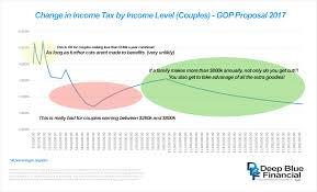 Gop Tax Plan 2017 Chart Updated2 Deep Blue Financial Llc