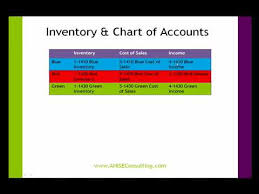 Inventory Chart Of Accounts