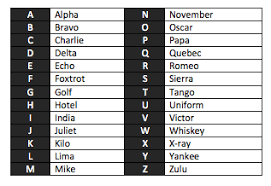 Start studying international phonetic alphabet. Over And Out How To Use A Marine Radio Boat Gold Coast