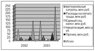 Дипломная работа Управление оборотным капиталом ru Рис 4 Статьи расходов себестоимости за 2002 2003гг