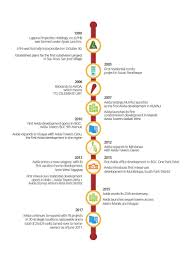 About Avida Brand History Avida Land
