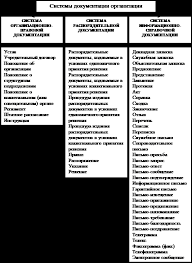 Курсовая работа Организация документооборота в компании ЗАО  Рис 2 Системы документации организации