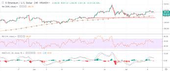 Ethereum Price Usd Chart Ethereum Price Analysis Eth Usd Sharp Turn Approaching