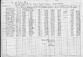 payroll ledger sample nmah archives center